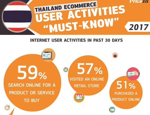 Infographic: Things You Must Know about Thailand eCommerce User Activities!